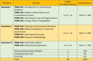 PMIR_curriculum